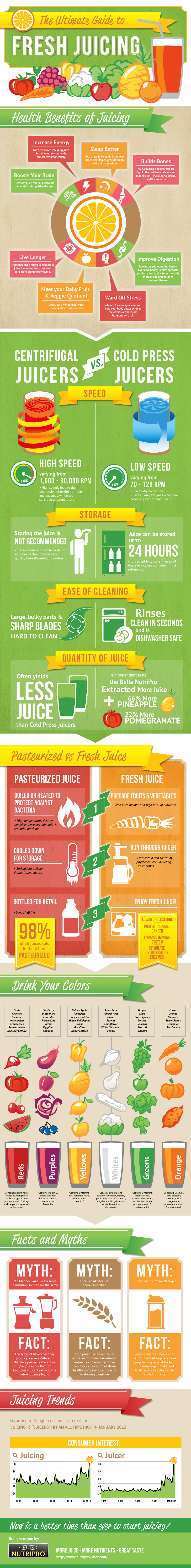 nina_cherie_franklin_ultimate_guide_fresh_juicing_infographic